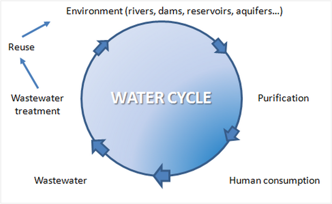 WATER CYCLE 664x409